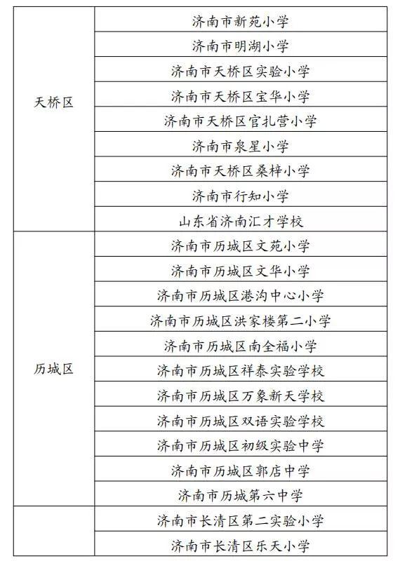 """济南市级重点培育""""三类学校""""出炉,首批180所""""种子学校""""看看有你家娃在上的吗?"""